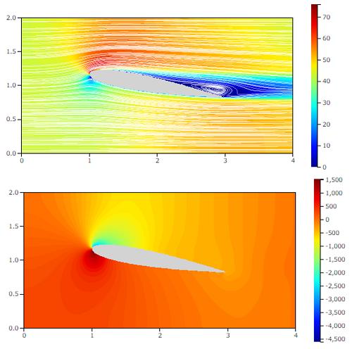 NACA0012流体解析の結果 迎角10°