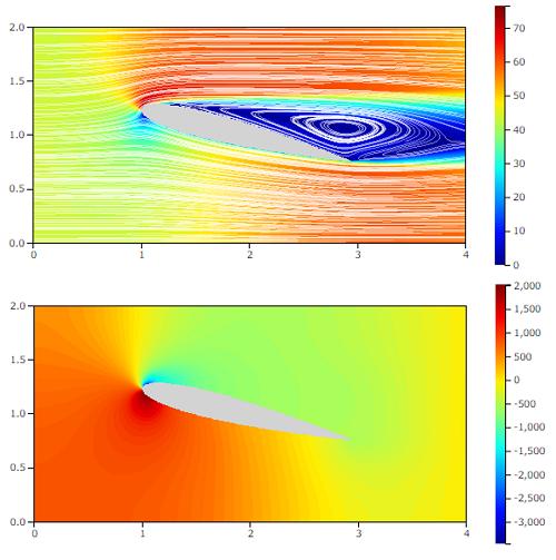NACA0012流体解析の結果 迎角14°