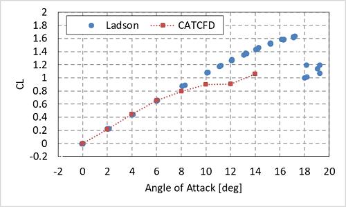 NACA0012流体解析の結果 CL値