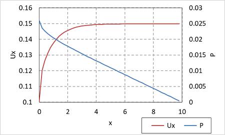 ポアズイユ流れ解析の中央線上の結果