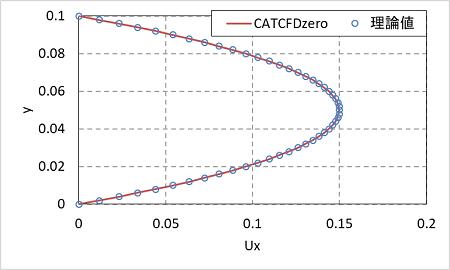 ポアズイユ流れ解析結果の理論値との比較