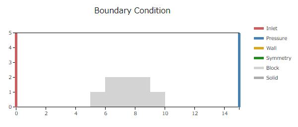 相似則の大スケールの境界条件