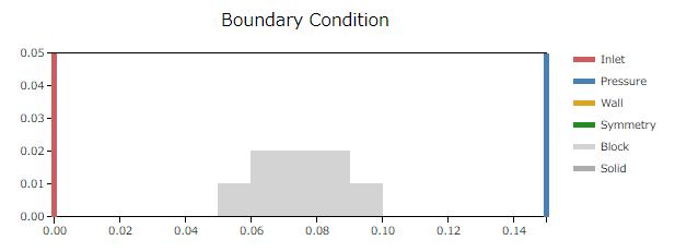 相似則の小スケールの境界条件